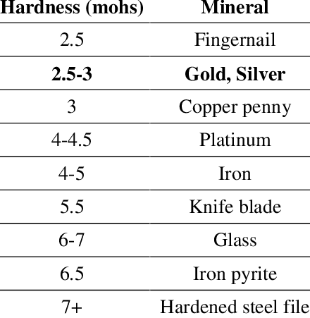 different materials on mohs hardness scale