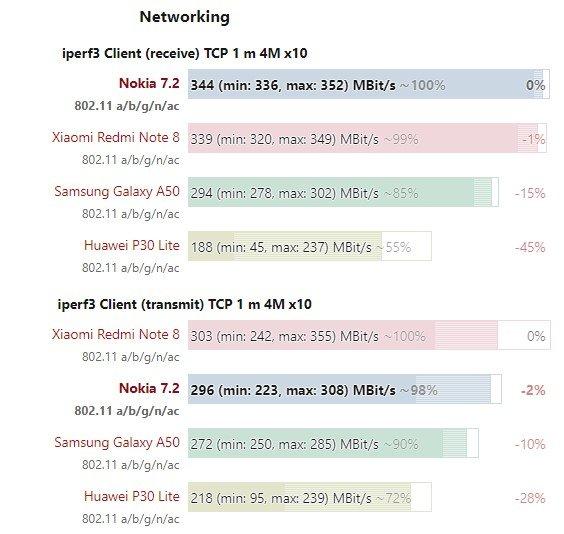 Nokia 7.2 network