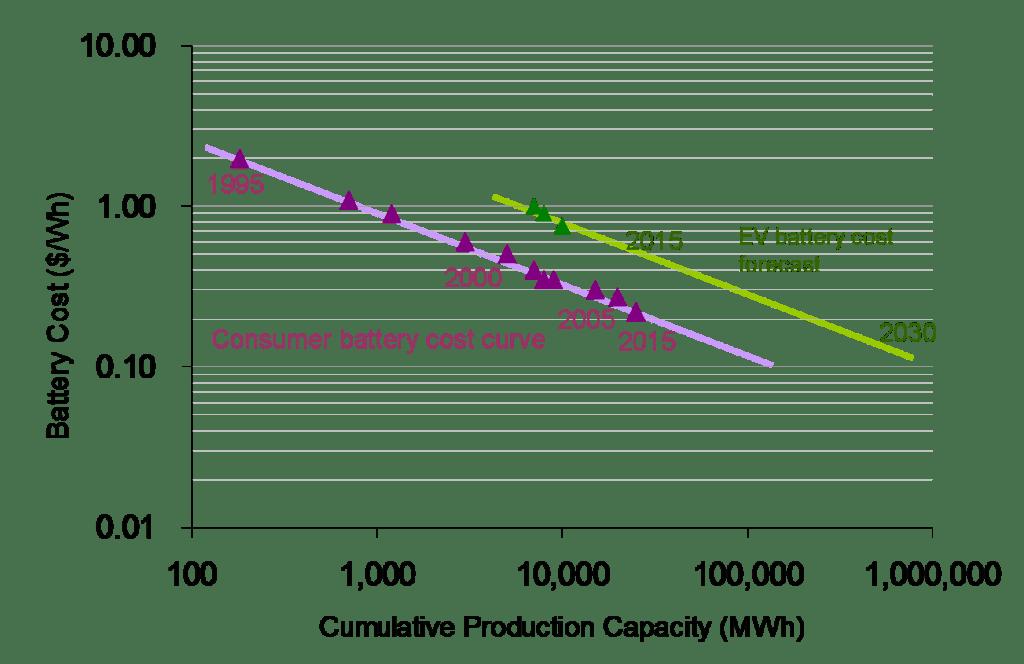 li-ion cost curve (cost vs capacity)