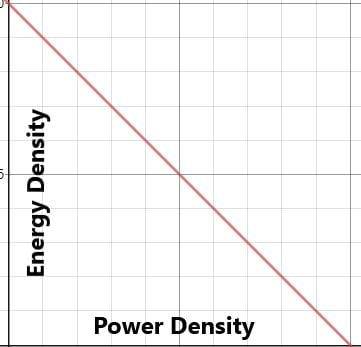 Energy density vs power density graph-whaddafudge